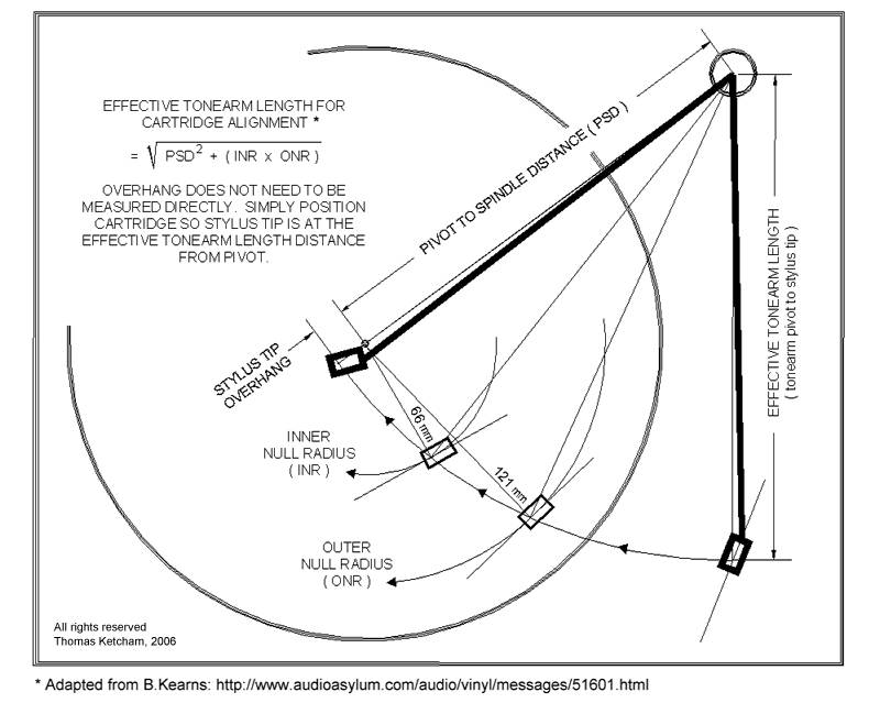 Re Overhang Question Using Turntable Basics Protractor